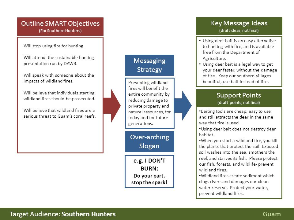 Outline SMART Objectives (For Southern Hunters) Target Audience: Southern Hunters Will stop using fire for hunting. Will attend the sustainable huntin