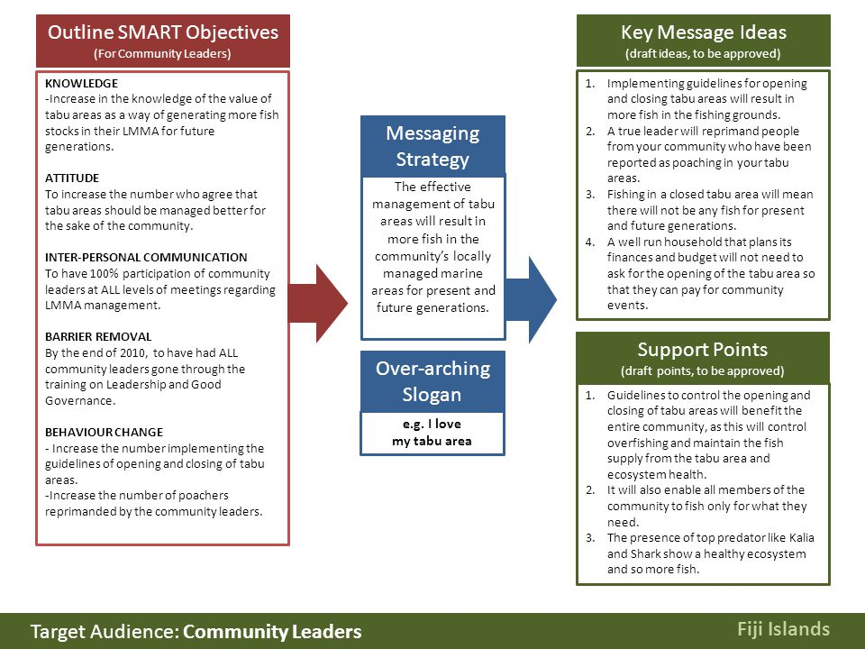 Outline SMART Objectives (For Community Leaders) KNOWLEDGE -Increase in the knowledge of the value of tabu areas as a way of generating more fish stocks in their LMMA for future generations.