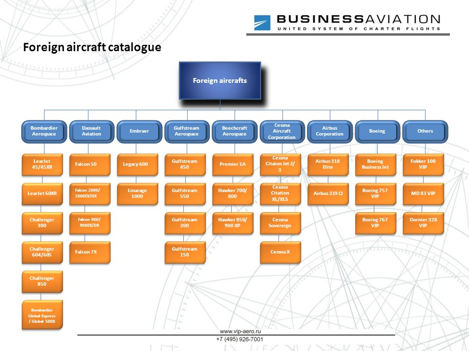 Foreign aircraft catalogue Foreign aircrafts Bombardier Aerospace LearJet 45/45XR LearJet 60XR Challenger 300 Challenger 604/605 Challenger 850 Bombardier Global Express / Global 5000 Dassault Aviation Falcon 50 Falcon 2000/ 2000EX/DX Falcon 900/ 900EX/DX Falcon 7X Embraer Legacy 600 Linarage 1000 Gulfstream Aerospace Gulfstream 450 Gulfstream 550 Gulfstream 200 Gulfstream 150 Beechcraft Aerospace Premier 1A Hawker 700/ 800 Hawker 850/ 900 XP Cessna Aircraft Corporation Cessna Citaion Jet 2/ 3 Cessna Citation XL/XLS Cessna Sovereign Cessna X Airbus Corporation Airbus 318 Elite Airbus 319 CJ Boeing Boeing Business Jet Boeing 757 VIP Boeing 767 VIP Others Fokker 100 VIP MD 83 VIP Dornier 328 VIP