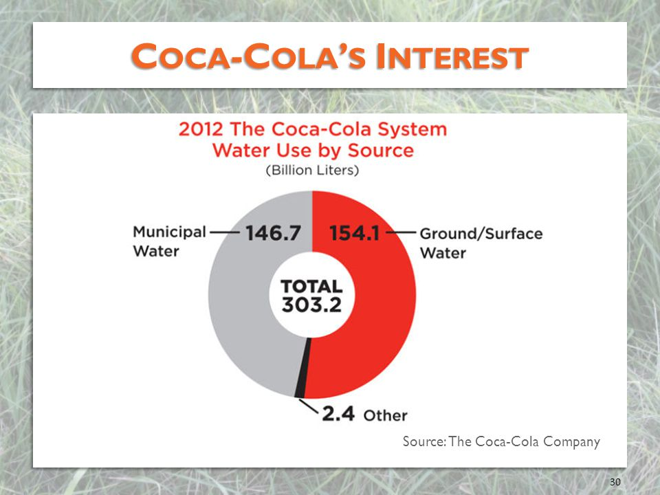 C OCA -C OLA S I NTEREST 30 Source: The Coca-Cola Company