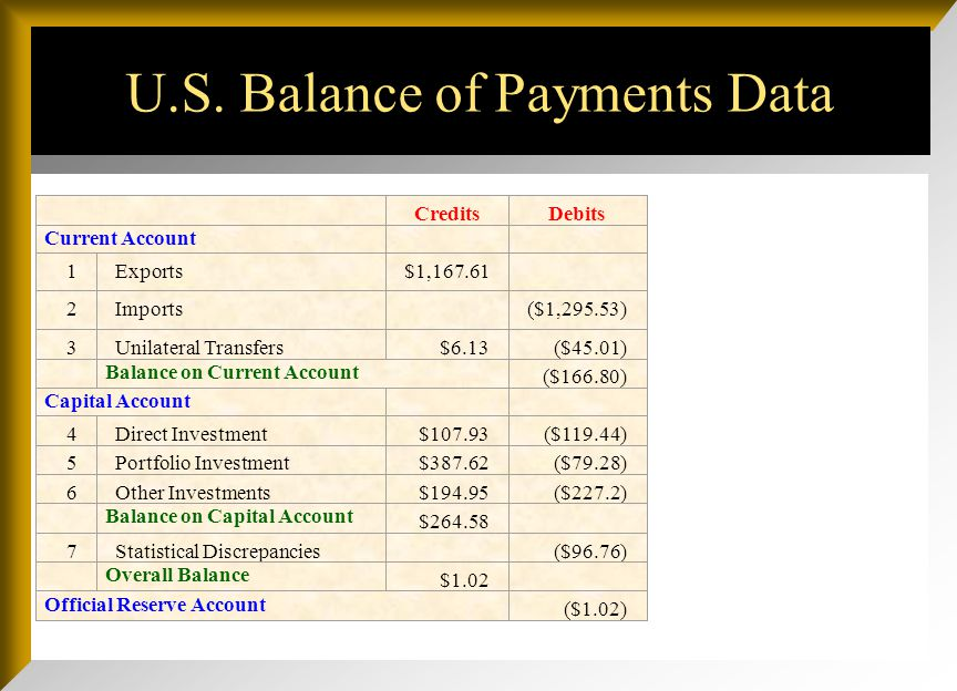 U.S. Balance of Payments Data CreditsDebits Current Account 1Exports$1,167.61 2Imports ($1,295.53) 3Unilateral Transfers$6.13($45.01) Balance on Curre