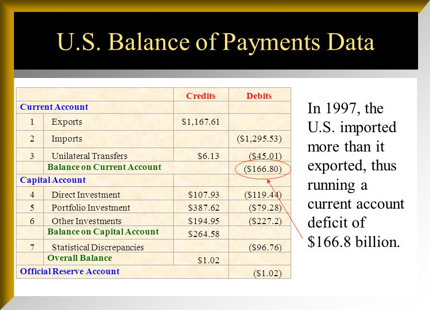 U.S. Balance of Payments Data In 1997, the U.S. imported more than it exported, thus running a current account deficit of $166.8 billion. CreditsDebit