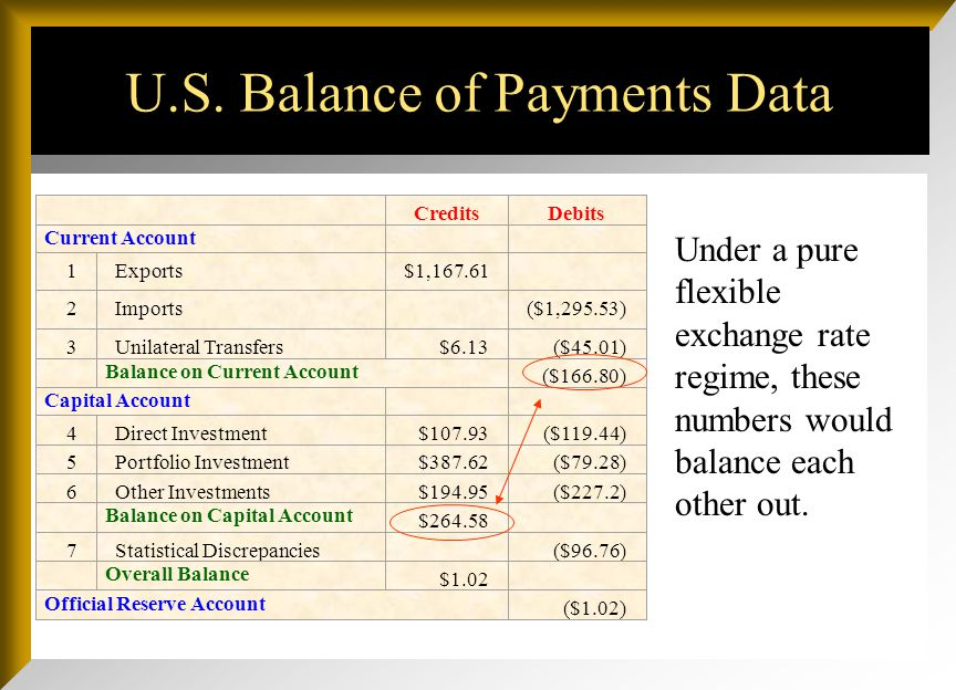 U.S. Balance of Payments Data Under a pure flexible exchange rate regime, these numbers would balance each other out. CreditsDebits Current Account 1E