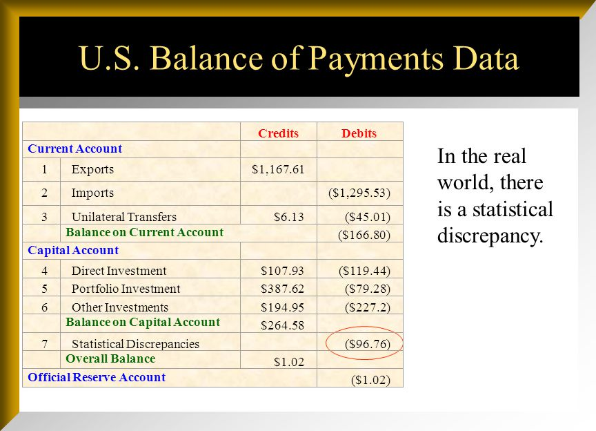 U.S. Balance of Payments Data In the real world, there is a statistical discrepancy. CreditsDebits Current Account 1Exports$1,167.61 2Imports ($1,295.