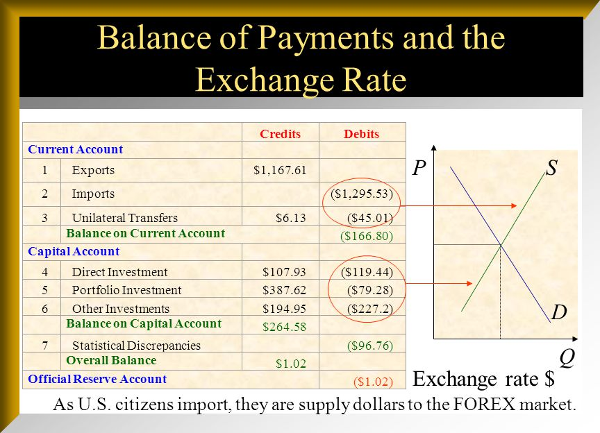 Balance of Payments and the Exchange Rate Q PS D Exchange rate $ CreditsDebits Current Account 1Exports$1,167.61 2Imports ($1,295.53) 3Unilateral Tran