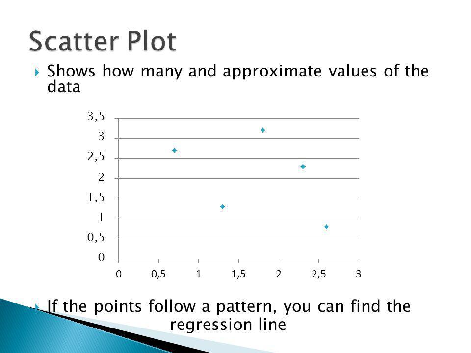 Shows how many and approximate values of the data If the points follow a pattern, you can find the regression line