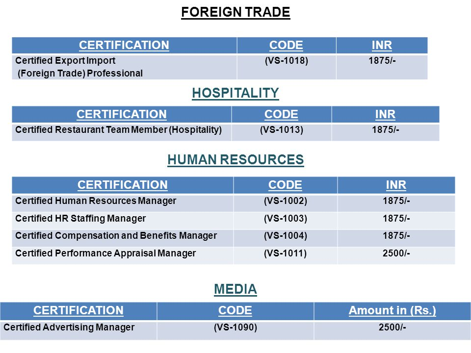 FOREIGN TRADE CERTIFICATIONCODEINR Certified Export Import (Foreign Trade) Professional (VS-1018)1875/- HOSPITALITY CERTIFICATIONCODEINR Certified Restaurant Team Member (Hospitality)(VS-1013)1875/- HUMAN RESOURCES CERTIFICATIONCODEINR Certified Human Resources Manager(VS-1002)1875/- Certified HR Staffing Manager(VS-1003)1875/- Certified Compensation and Benefits Manager(VS-1004)1875/- Certified Performance Appraisal Manager(VS-1011)2500/- MEDIA CERTIFICATIONCODEAmount in (Rs.) Certified Advertising Manager(VS-1090)2500/-