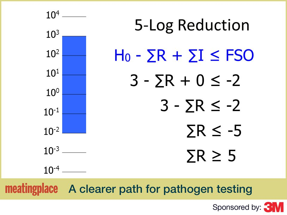 5-Log Reduction H 0 - R + I FSO 3 - R + 0 -2 3 - R -2 R -5 R 5 10 4 10 3 10 2 10 1 10 0 10 -1 10 -2 10 -3 10 -4