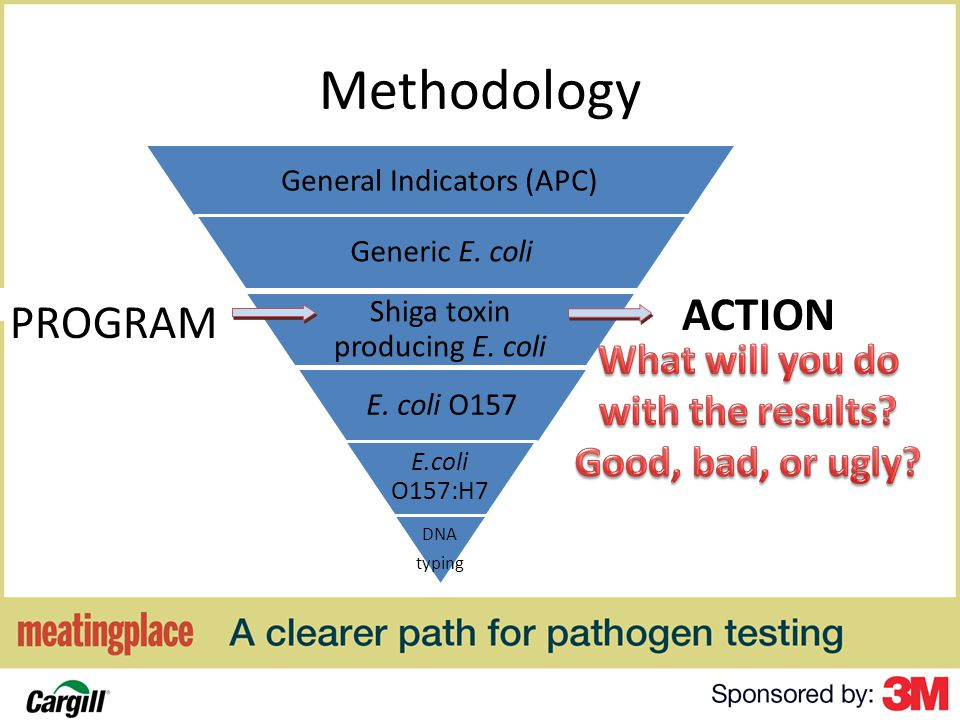 Methodology General Indicators (APC) Generic E. coli Shiga toxin producing E.