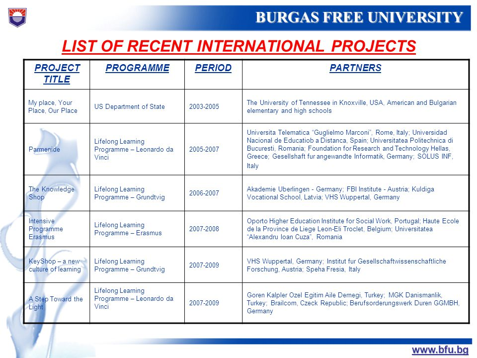 БУРГАСКИ СВОБОДЕН УНИВЕРСИТЕТ BURGAS FREE UNIVERSITY www.bfu.bg LIST OF RECENT INTERNATIONAL PROJECTS PROJECT TITLE PROGRAMMEPERIODPARTNERS My place,