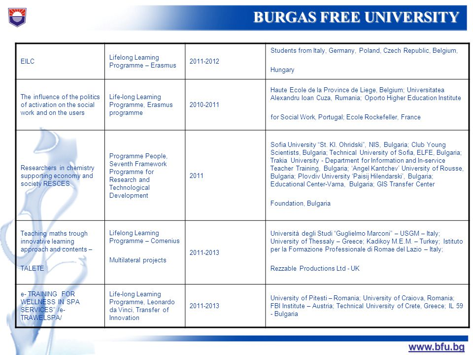 БУРГАСКИ СВОБОДЕН УНИВЕРСИТЕТ BURGAS FREE UNIVERSITY www.bfu.bg EILC Lifelong Learning Programme – Erasmus 2011-2012 Students from Italy, Germany, Pol