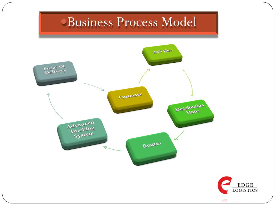 Business Process Model Business Process Model