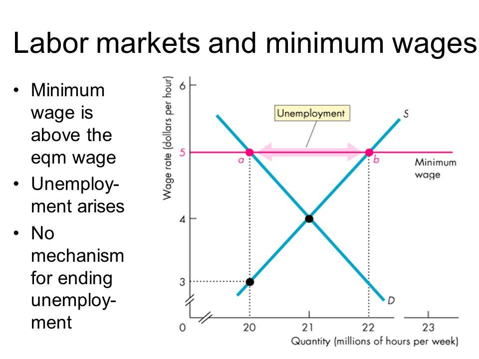 Minimum wage is above the eqm wage Unemploy- ment arises No mechanism for ending unemploy- ment Labor markets and minimum wages