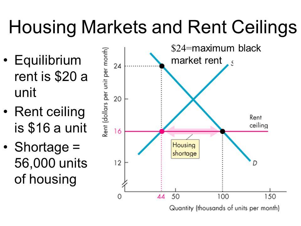 Equilibrium rent is $20 a unit Rent ceiling is $16 a unit Shortage = 56,000 units of housing Housing Markets and Rent Ceilings $24= maximum black mark