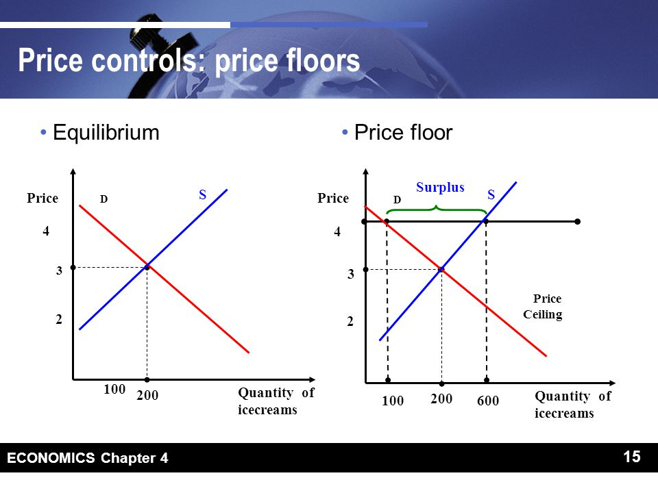 15 ECONOMICS Chapter 4 15 Price controls: price floors EquilibriumPrice floor D Quantity of icecreams Price 3 2 200 4 S 100 D Quantity of icecreams Price 3 2 200 600 4 S 100 Surplus Price Ceiling
