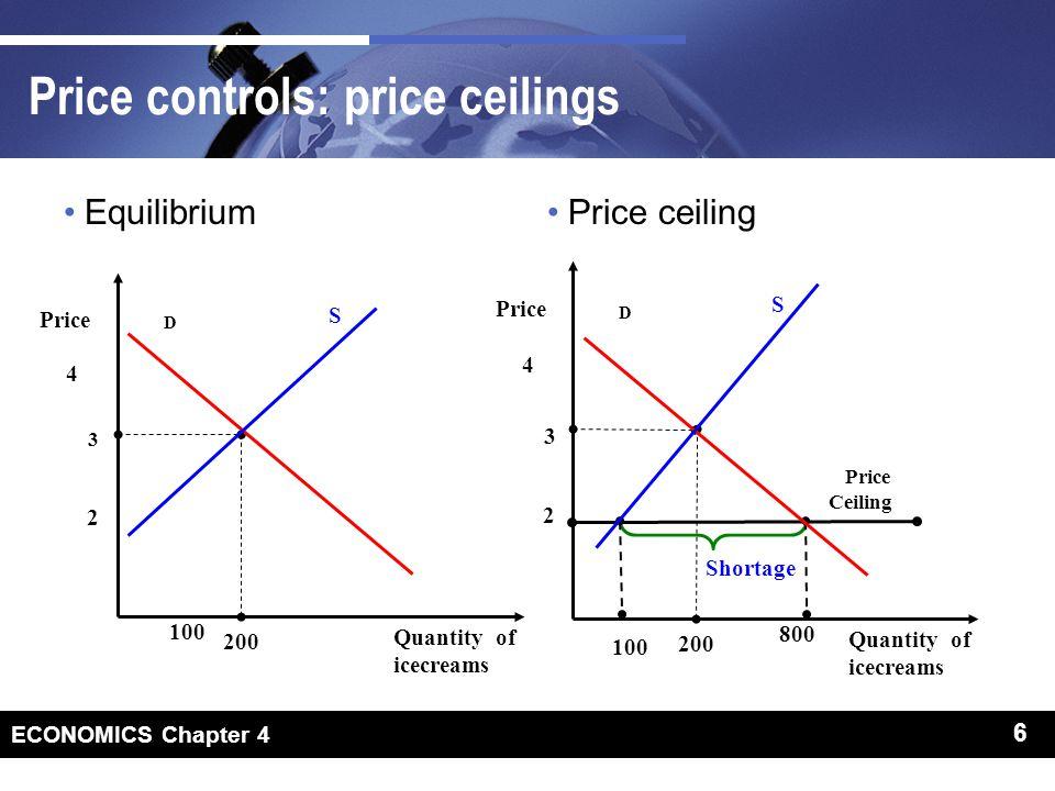 6 ECONOMICS Chapter 4 6 Price controls: price ceilings EquilibriumPrice ceiling D Quantity of icecreams Price 3 2 200 4 S 100 D Quantity of icecreams Price 3 2 200 800 4 S 100 Shortage Price Ceiling