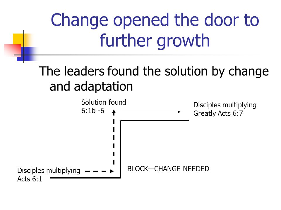 Change opened the door to further growth The leaders found the solution by change and adaptation Disciples multiplying Acts 6:1 BLOCKCHANGE NEEDED Solution found 6:1b -6 Disciples multiplying Greatly Acts 6:7