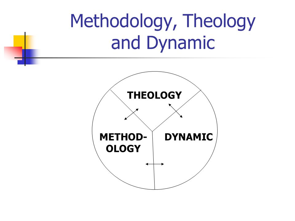 Methodology, Theology and Dynamic THEOLOGY METHOD- OLOGY DYNAMIC