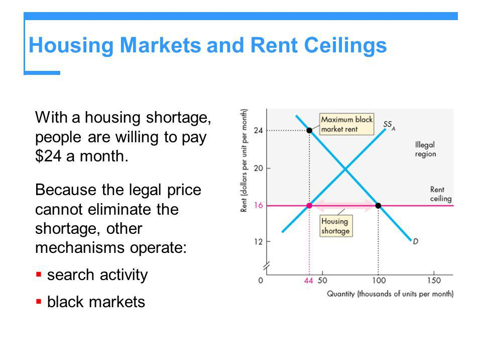 Housing Markets and Rent Ceilings With a housing shortage, people are willing to pay $24 a month. Because the legal price cannot eliminate the shortag
