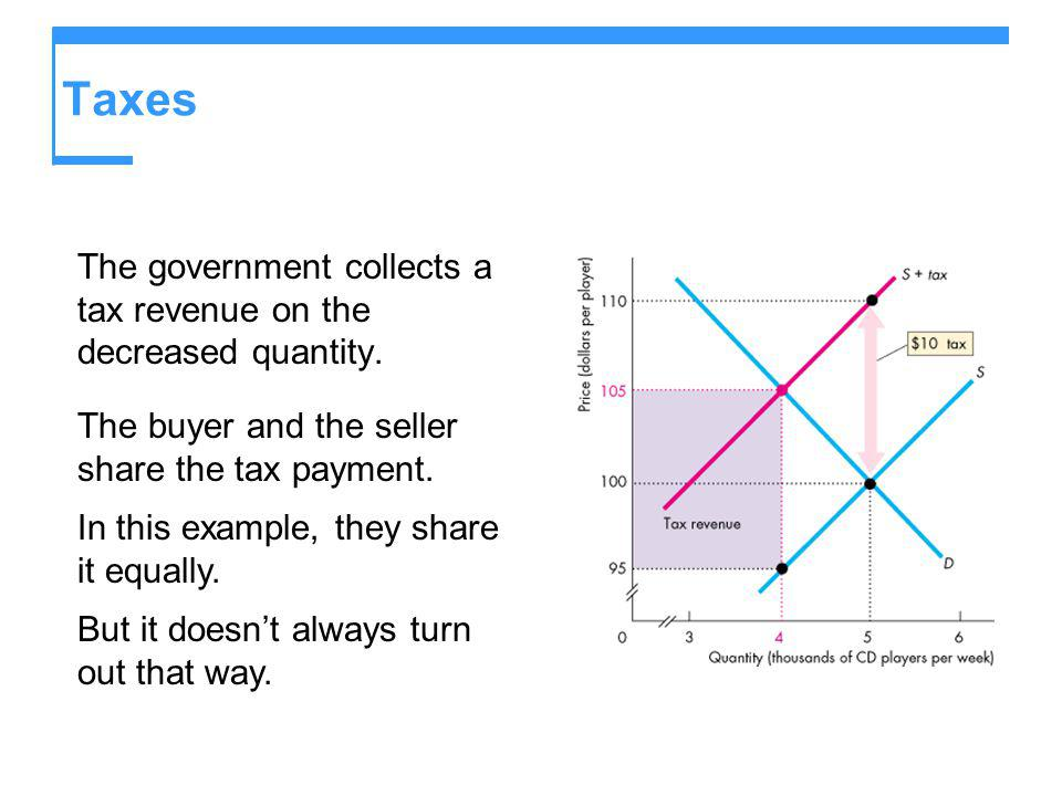 Taxes The government collects a tax revenue on the decreased quantity. The buyer and the seller share the tax payment. In this example, they share it