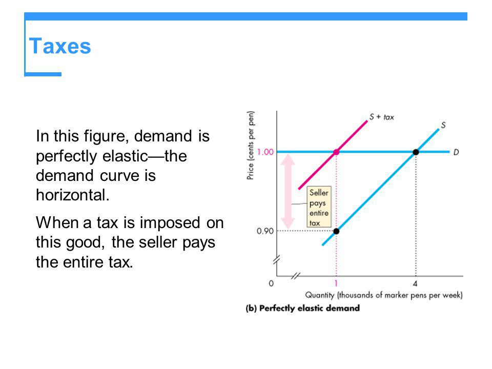 Taxes In this figure, demand is perfectly elasticthe demand curve is horizontal. When a tax is imposed on this good, the seller pays the entire tax.