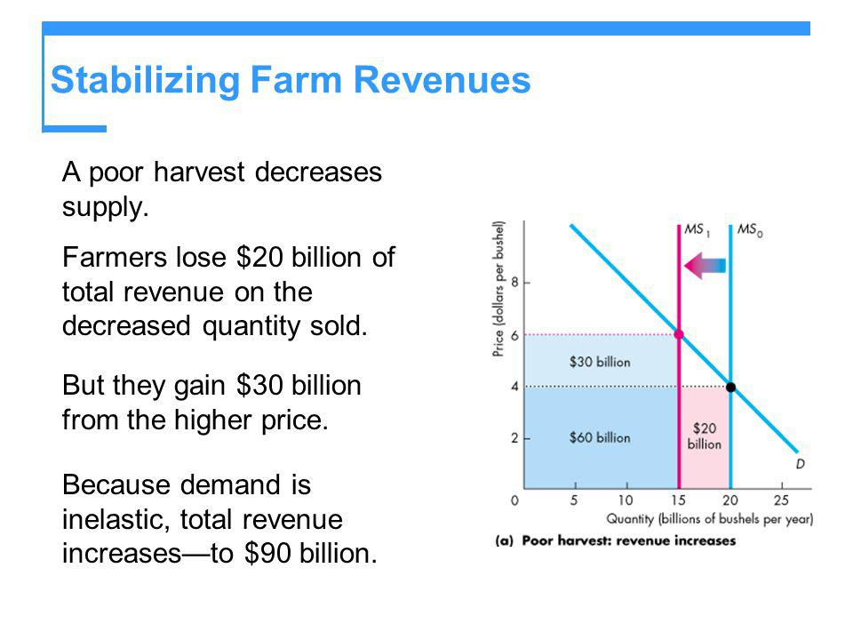 Stabilizing Farm Revenues A poor harvest decreases supply. Farmers lose $20 billion of total revenue on the decreased quantity sold. But they gain $30