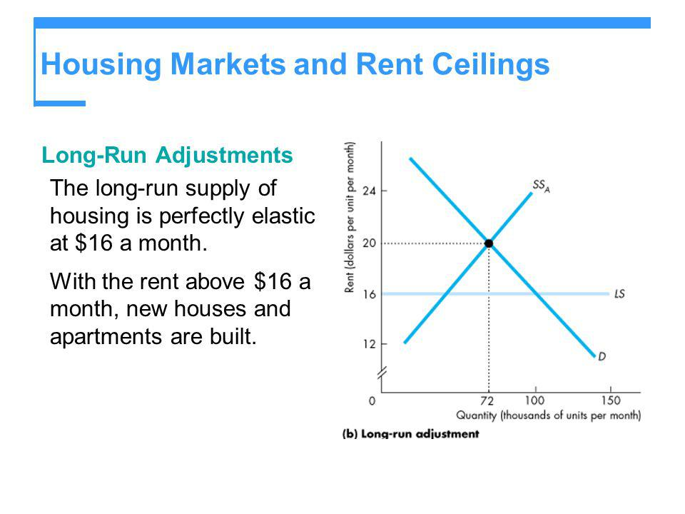 Housing Markets and Rent Ceilings Long-Run Adjustments The long-run supply of housing is perfectly elastic at $16 a month. With the rent above $16 a m