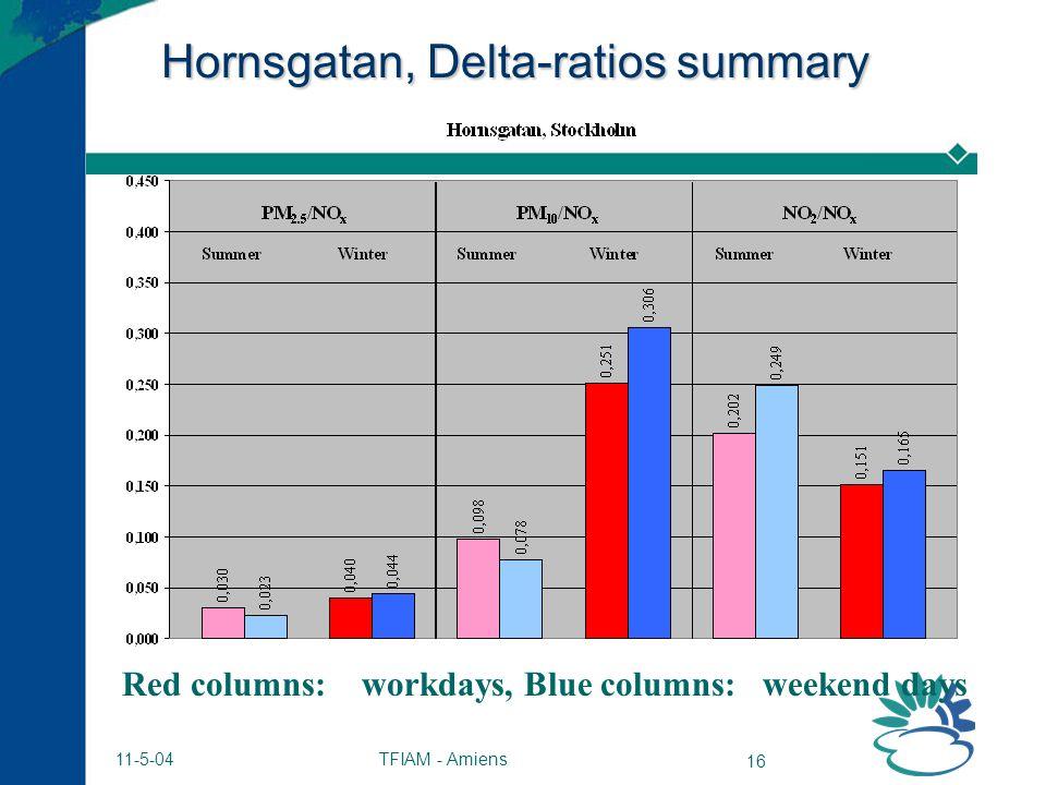 TFIAM - Amiens 16 11-5-04 Hornsgatan, Delta-ratios summary Red columns: workdays, Blue columns: weekend days