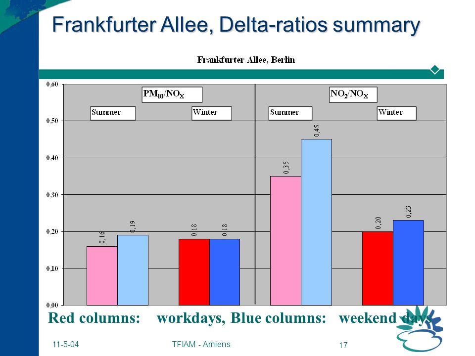 TFIAM - Amiens 17 11-5-04 Frankfurter Allee, Delta-ratios summary Red columns: workdays, Blue columns: weekend days