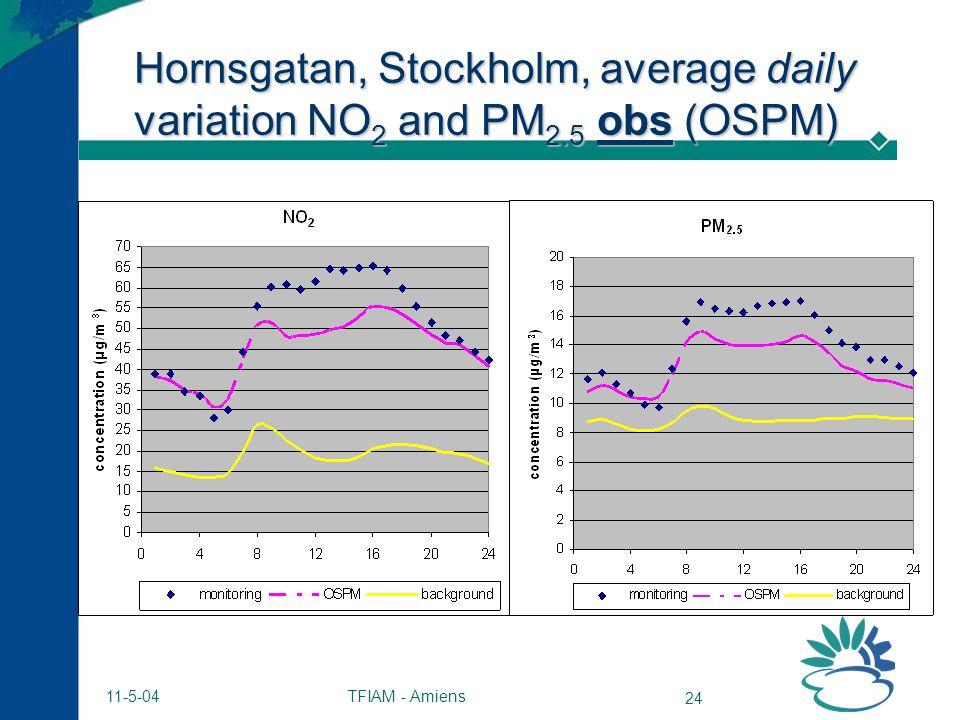 TFIAM - Amiens 24 11-5-04 Hornsgatan, Stockholm, average daily variation NO 2 and PM 2.5 obs (OSPM)