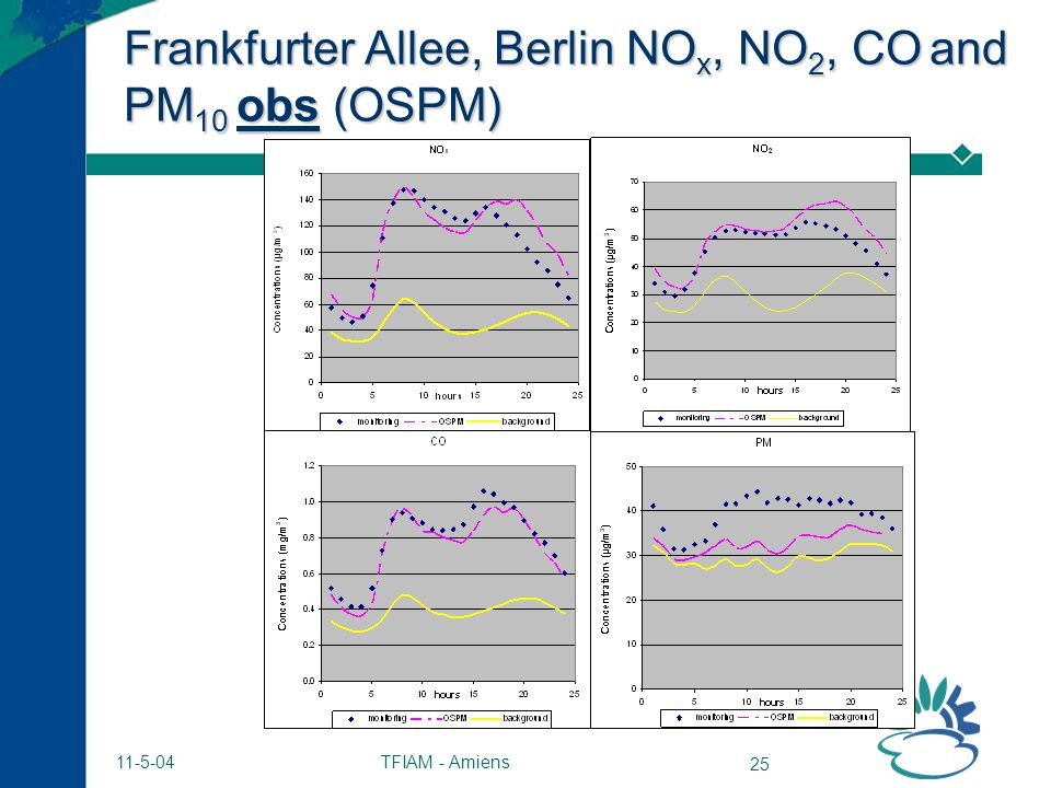 TFIAM - Amiens 25 11-5-04 Frankfurter Allee, Berlin NO x, NO 2, CO and PM 10 obs (OSPM)