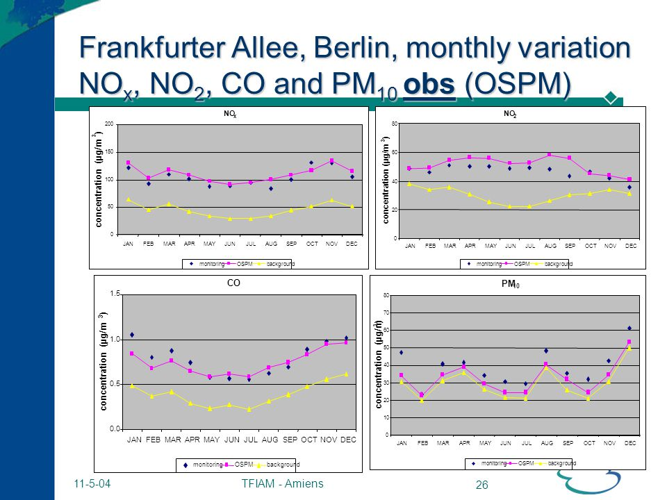 TFIAM - Amiens 26 11-5-04 Frankfurter Allee, Berlin, monthly variation NO x, NO 2, CO and PM 10 obs (OSPM) background