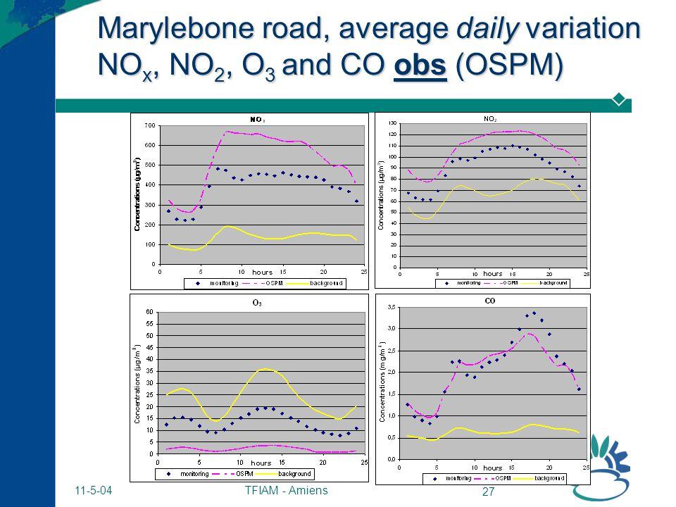 TFIAM - Amiens 27 11-5-04 Marylebone road, average daily variation NO x, NO 2, O 3 and CO obs (OSPM)