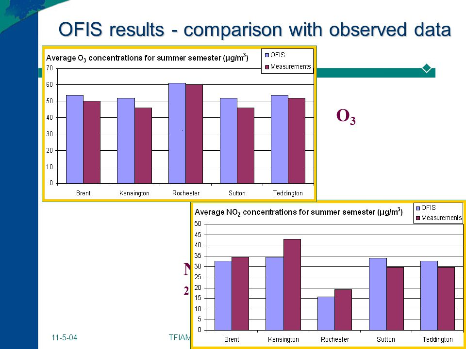 TFIAM - Amiens 30 11-5-04 OFIS results - comparison with observed data O3O3 NO 2