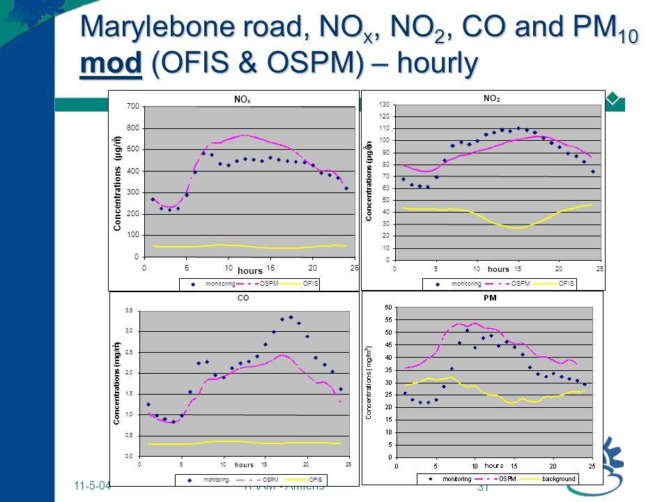 TFIAM - Amiens 31 11-5-04 Marylebone road, NO x, NO 2, CO and PM 10 mod (OFIS & OSPM) – hourly