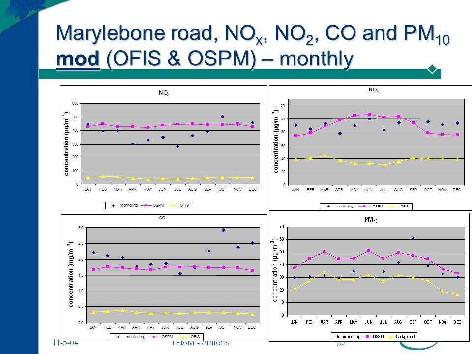 TFIAM - Amiens 32 11-5-04 Marylebone road, NO x, NO 2, CO and PM 10 mod (OFIS & OSPM) – monthly