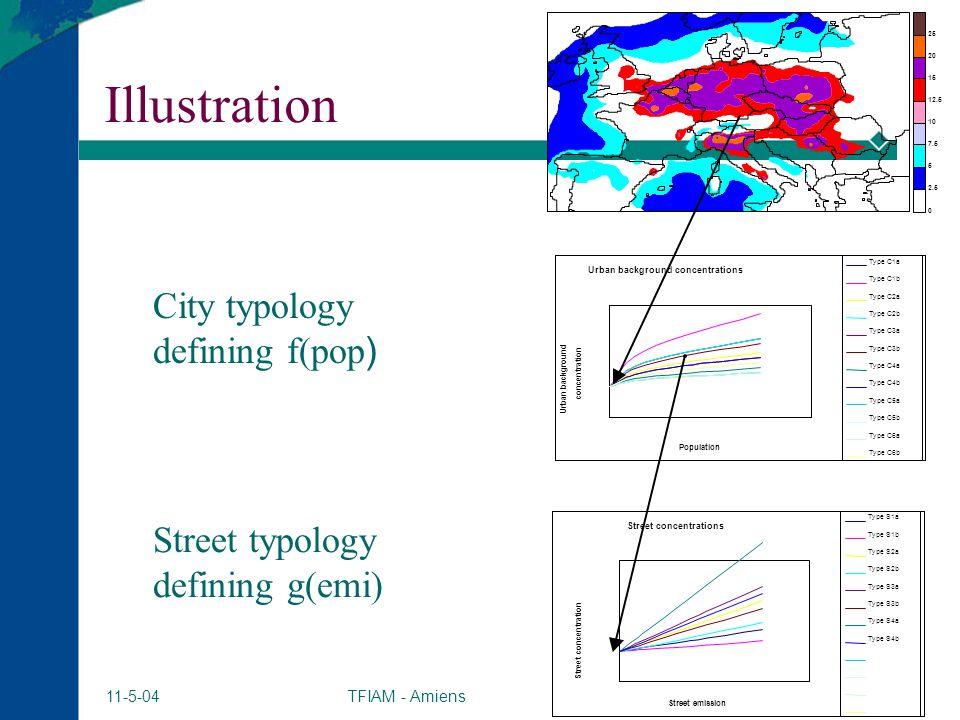 TFIAM - Amiens 8 11-5-04 Illustration City typology defining f(pop ) Street typology defining g(emi) 0 2.5 5 7.5 10 12.5 15 20 25 Urban background con