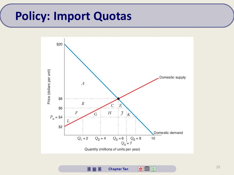 30 Chapter Ten Policy: Import Quotas Free Trade (with no quota) With QuotaImpact of Quota Trade Prohibition (quota = 0) Quota = 3 Million Units per year Impact of Trade Prohibition Impact of Quota = 3 Million Units per year Consumer Surplus A + B + C + E + F + G + H + J + K AA + B + C + E- B - C - E - F - G - H - J – K - F - G - H - J - K Producer Surplus LB + F + LF + LB + FF Net BenefitsA + B + C + E + F + G + H + J + K + L A + B + F + LA + B + C + E + F + L - C - E - G - H - J - K - G - H - J - K Deadweight Loss ZeroC + E + G + H + J + K G + H + J + KC + E + G + H + J + K G + H + J + K Producer Surplus (foreign) Zero H + JZeroH + J