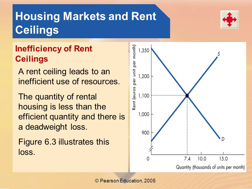 © Pearson Education, 2005 Housing Markets and Rent Ceilings Inefficiency of Rent Ceilings A rent ceiling leads to an inefficient use of resources.