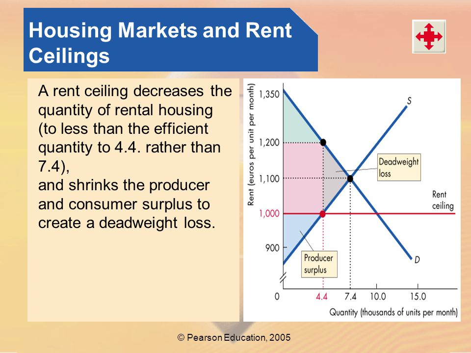 © Pearson Education, 2005 Housing Markets and Rent Ceilings A rent ceiling decreases the quantity of rental housing (to less than the efficient quantity to 4.4.