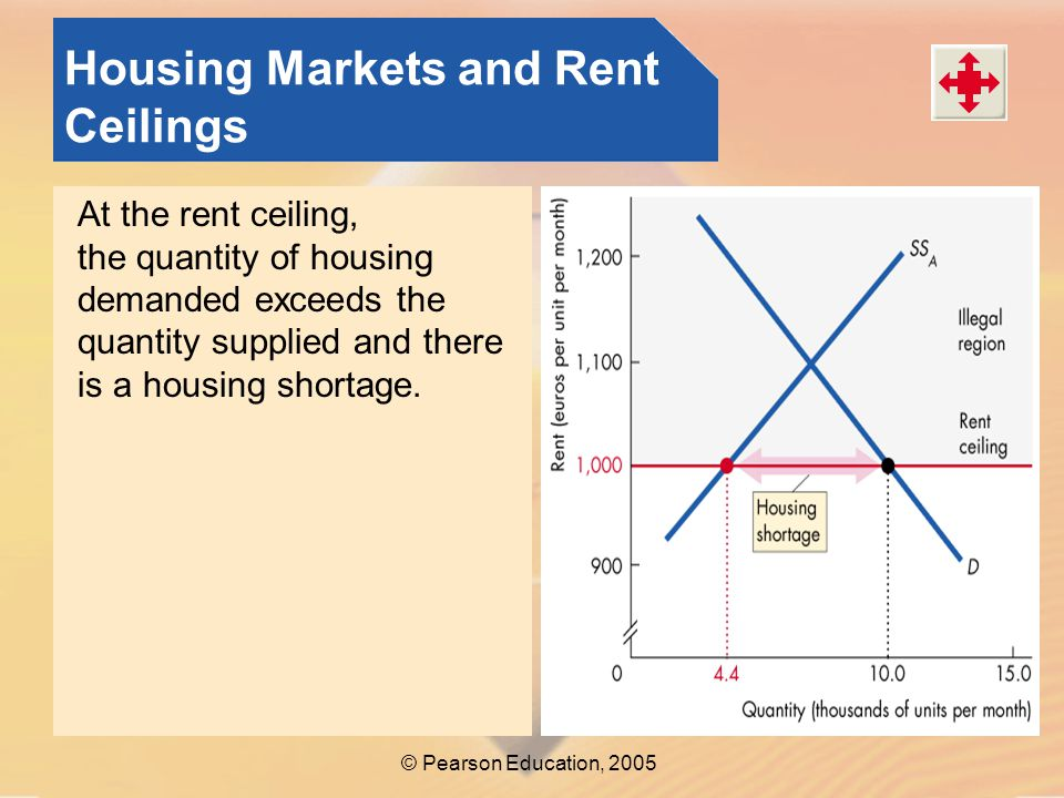 © Pearson Education, 2005 Housing Markets and Rent Ceilings At the rent ceiling, the quantity of housing demanded exceeds the quantity supplied and there is a housing shortage.