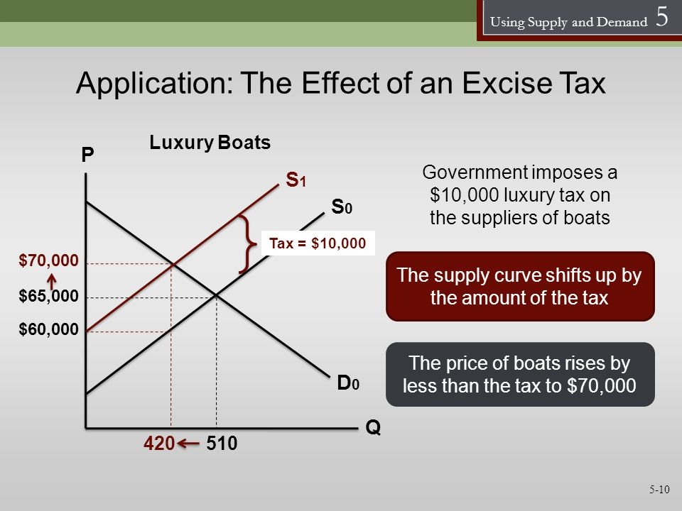 Using Supply and Demand 5 Application: The Effect of an Excise Tax S0S0 D0D0 P Q $65,000 510420 The supply curve shifts up by the amount of the tax Go