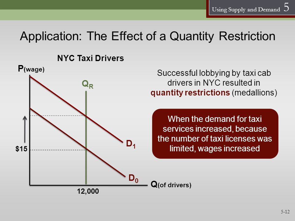 Using Supply and Demand 5 Application: The Effect of a Quantity Restriction QRQR D0D0 12,000 When the demand for taxi services increased, because the