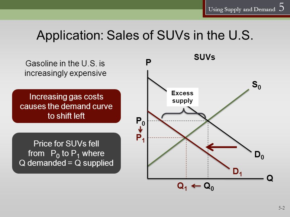 Using Supply and Demand 5 Application: Sales of SUVs in the U.S. P0P0 Q1Q1 P1P1 Increasing gas costs causes the demand curve to shift left Gasoline in