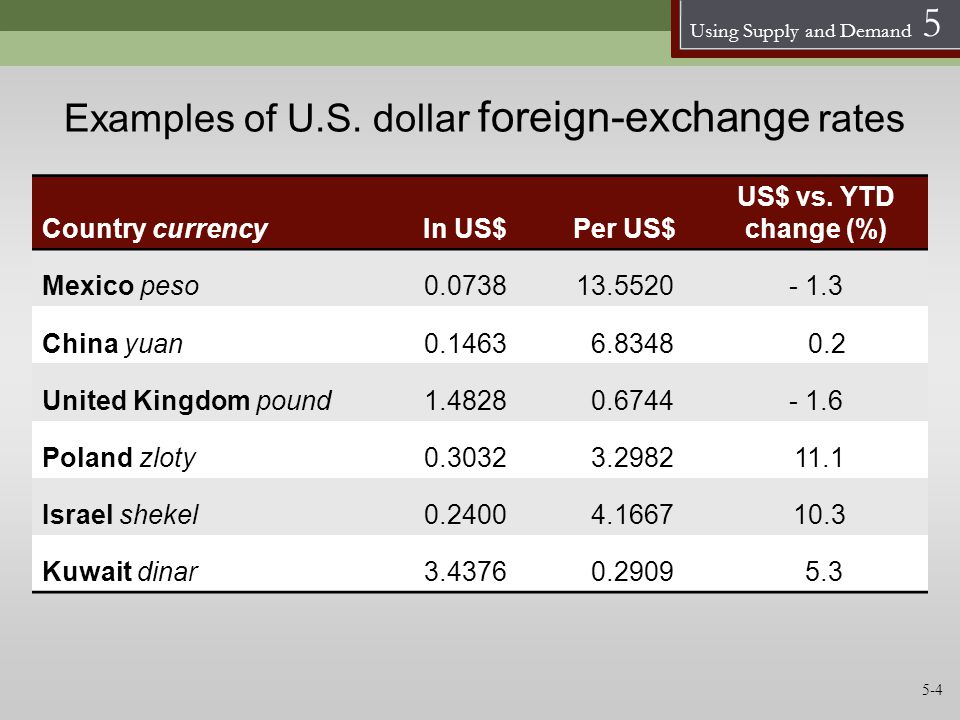 Using Supply and Demand 5 Examples of U.S. dollar foreign-exchange rates Country currencyIn US$Per US$ US$ vs. YTD change (%) Mexico peso0.073813.5520