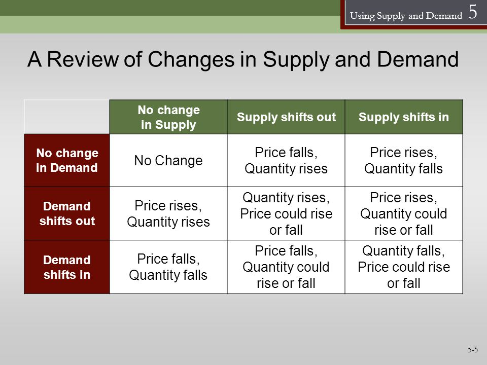 Using Supply and Demand 5 A Review of Changes in Supply and Demand No change in Supply Supply shifts outSupply shifts in No change in Demand No Change