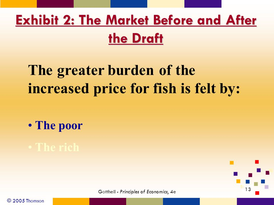 © 2005 Thomson 13 Gottheil - Principles of Economics, 4e Exhibit 2: The Market Before and After the Draft The greater burden of the increased price for fish is felt by: The poor The rich