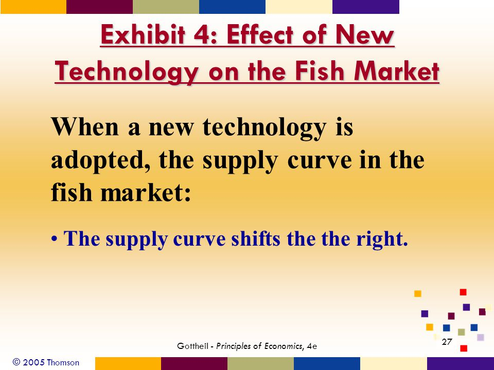 © 2005 Thomson 27 Gottheil - Principles of Economics, 4e Exhibit 4: Effect of New Technology on the Fish Market When a new technology is adopted, the supply curve in the fish market: The supply curve shifts the the right.