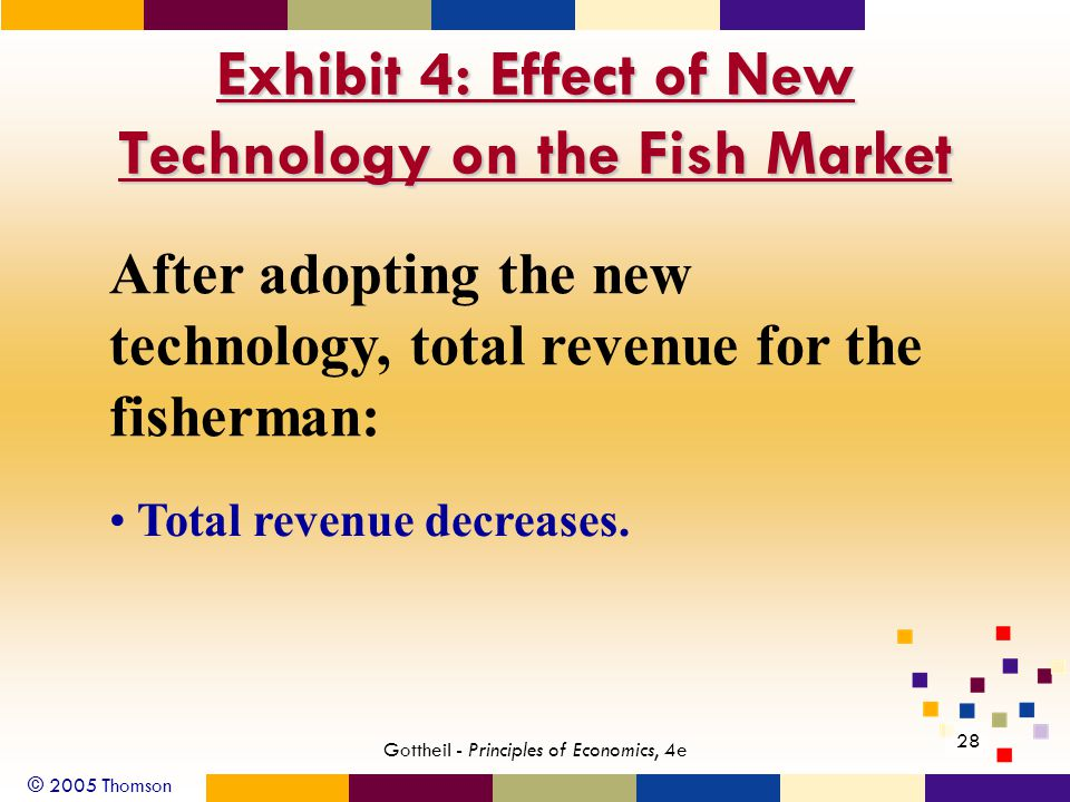 © 2005 Thomson 28 Gottheil - Principles of Economics, 4e Exhibit 4: Effect of New Technology on the Fish Market After adopting the new technology, total revenue for the fisherman: Total revenue decreases.