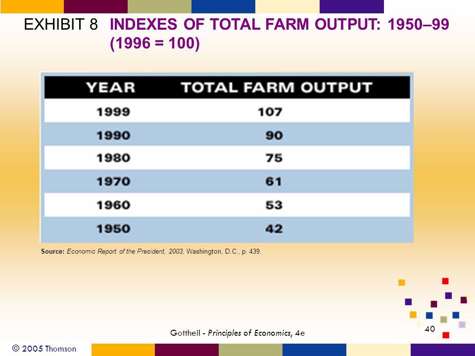 © 2005 Thomson 40 Gottheil - Principles of Economics, 4e EXHIBIT 8INDEXES OF TOTAL FARM OUTPUT: 1950–99 (1996 = 100) Source: Economic Report of the President, 2003, Washington, D.C., p.